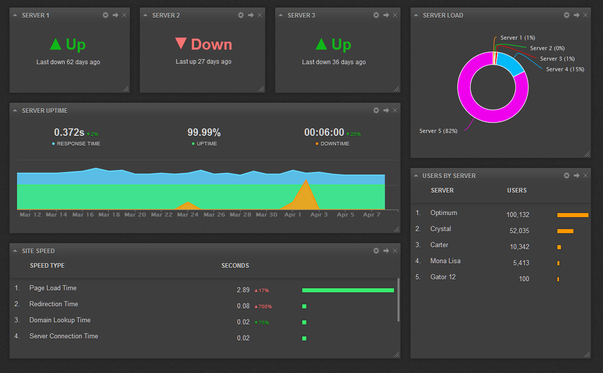 Business IT Dashboard