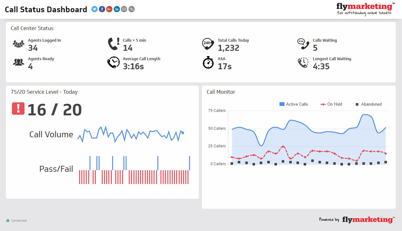 Business Intelligence Dashboards for eCommerce KPis