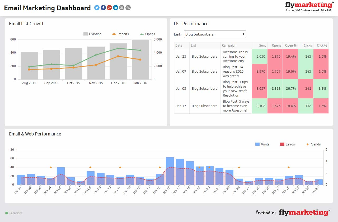 Business Intelligence Dashboards for Email Marketing KPis