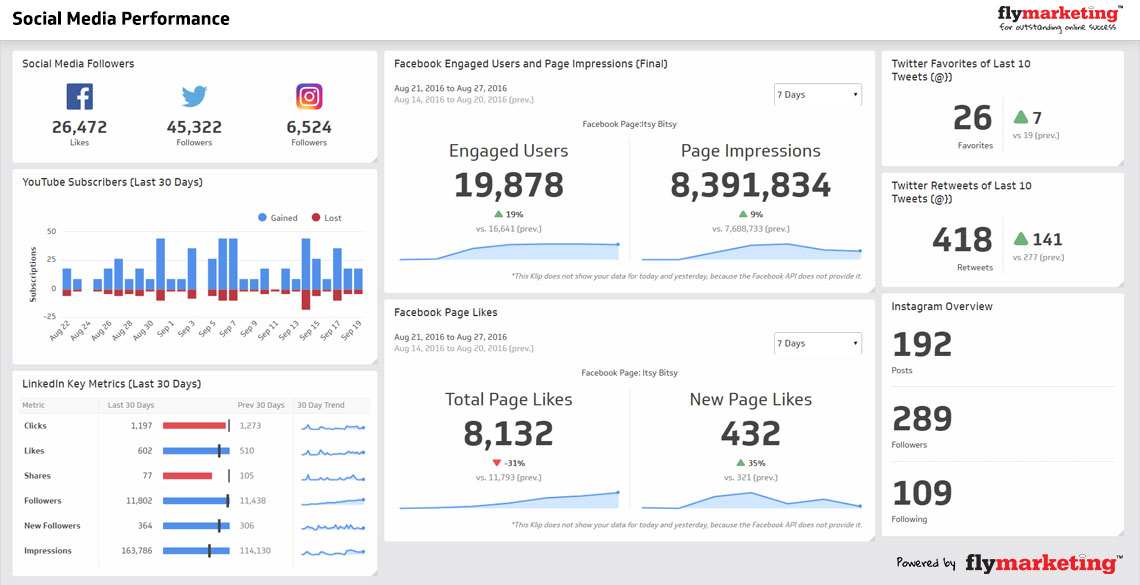 Business Intelligence Dashboards for Social Media Marketing KPIs